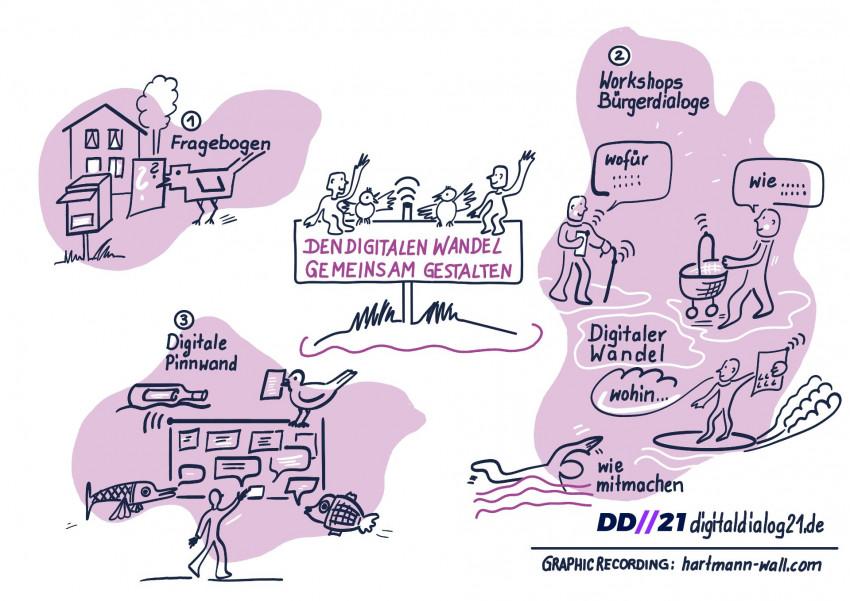 Plakat Digitaldialog - Piktogramm mit Schematischem Ablauf